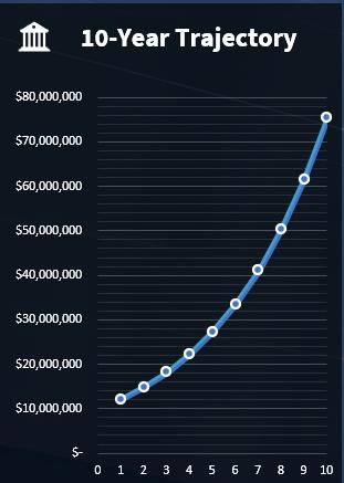 120 Growth OS - 10-year growth trajectory