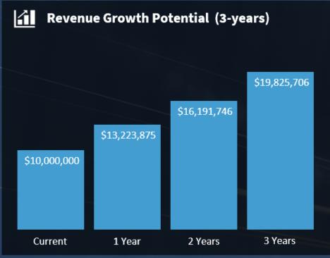 120 Growth - short-term revenue growth potential